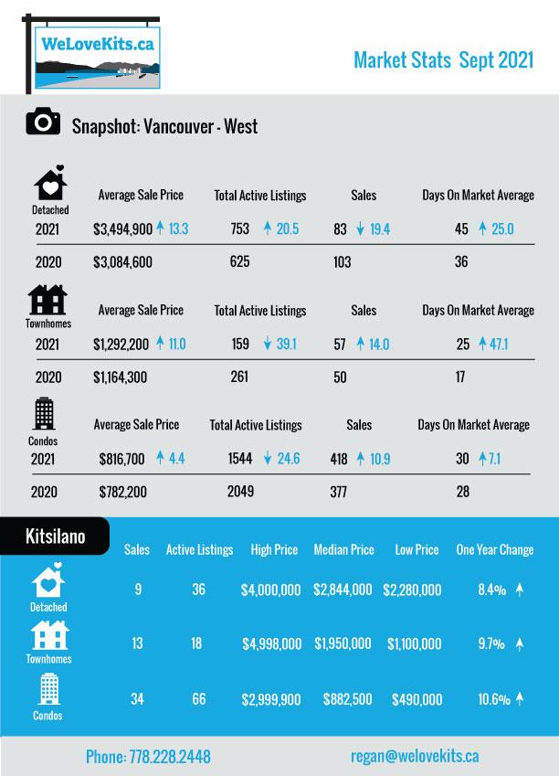 Vancouver Real Estate Stats September 2021