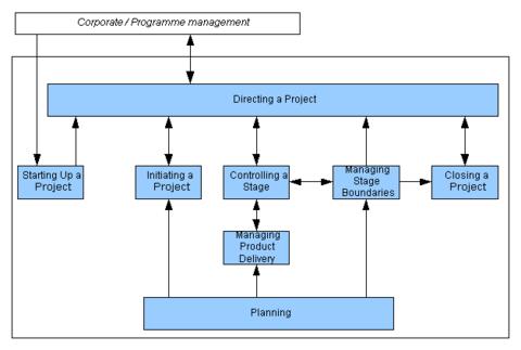 prince2 projektledningsmodell