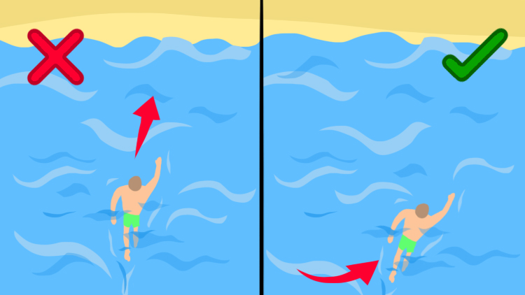 Illustration of how to survive a rip current