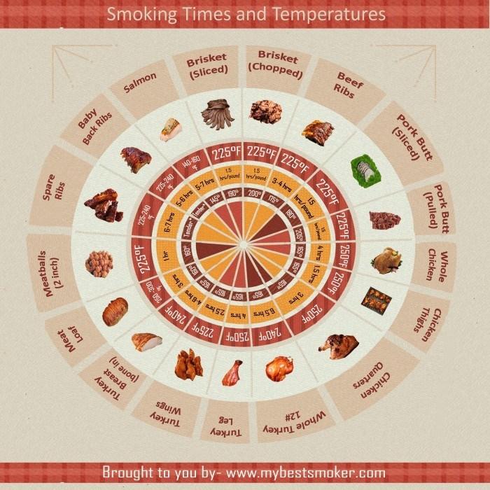 Smoked Meat Chart