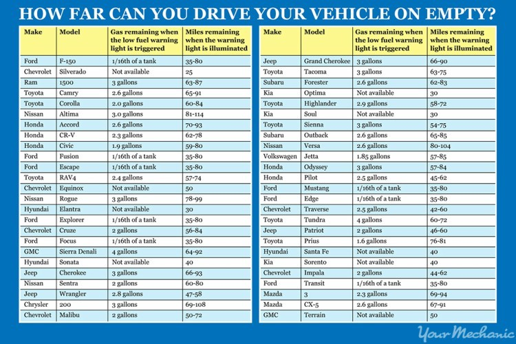 Chart for how far you can drive with an empty gas tank.