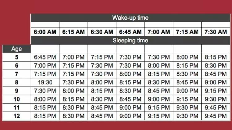 AAP bedtime chart