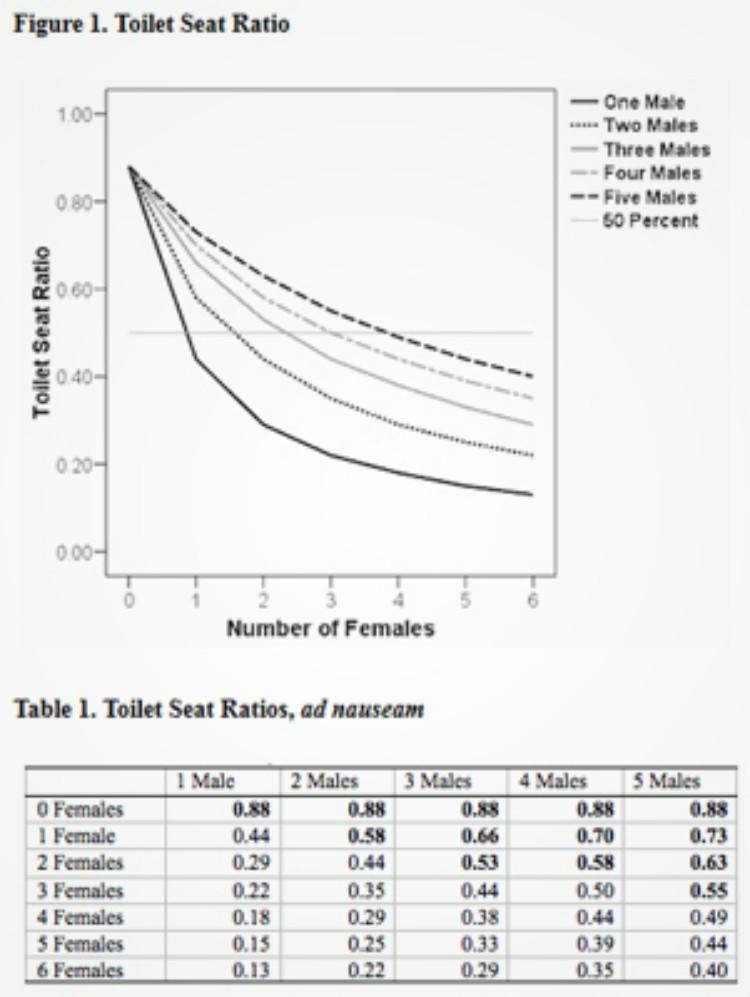 Graph dictating toilet seat ratios.