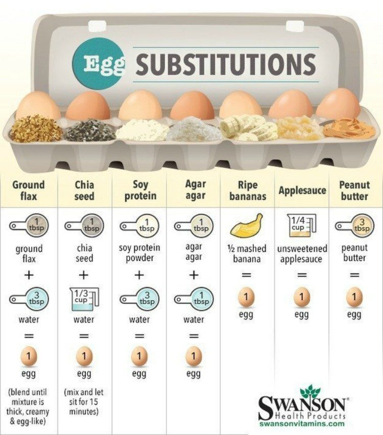 Vegan Substitutions