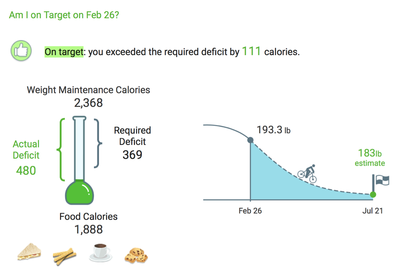 Calorie Deficit Diagrams added to Daily Analysis