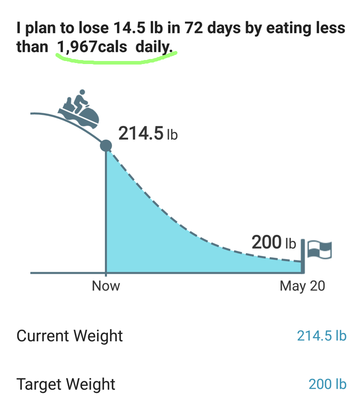 MyNetDiary - Weight and Calories Chart Help