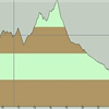 50k profile