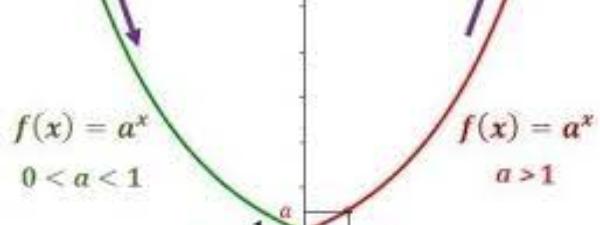 Preguntas y respuestas: Función exponencial