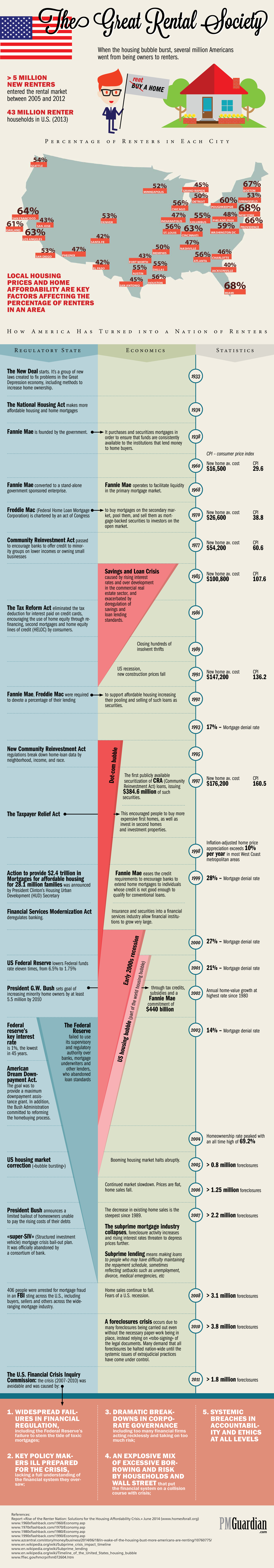 Infographic:  How America became a nation of renters General Market Info Infographics Latest Posts