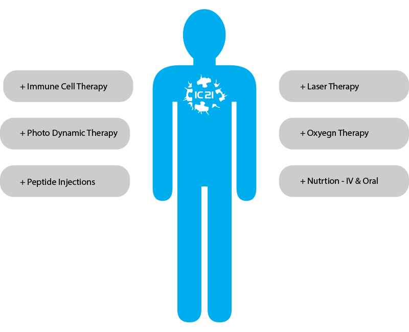cancer treatment, alternative cancer treatment, immune cell therapy, pdt, photodynamic therapy, GcMAF,