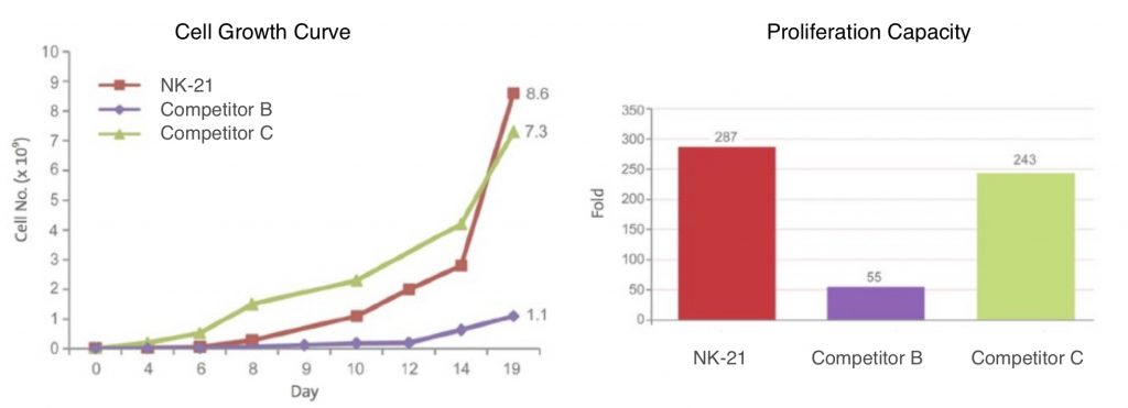 nk cell therapy, nk cell treatment, killer cells, nk cells, natural killer cells,