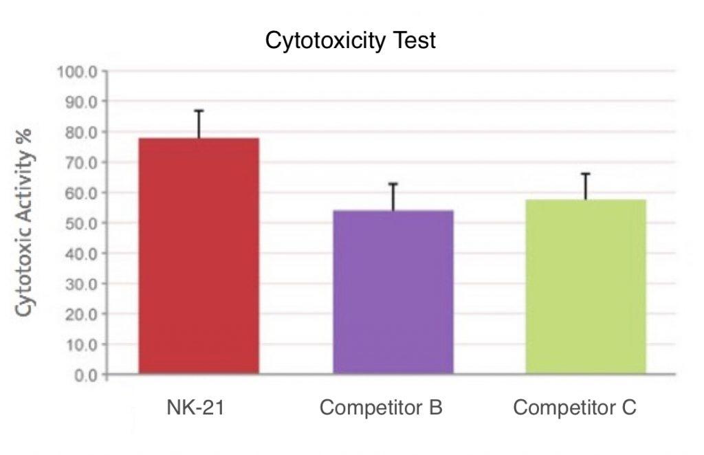 cytotoxic killer cells, cytotoxic test, killer cell therapy, natural killer cells,