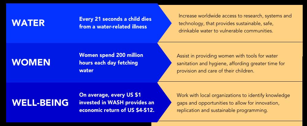 Dri Water Initiative
