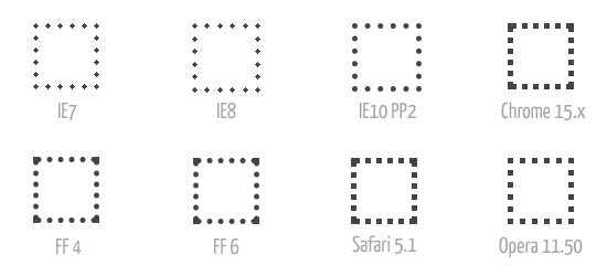 Dotted borders in different browsers