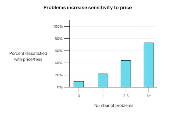 Problems increase sensitivity to price