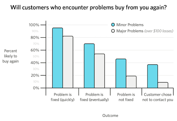 Will customers do business with you again?