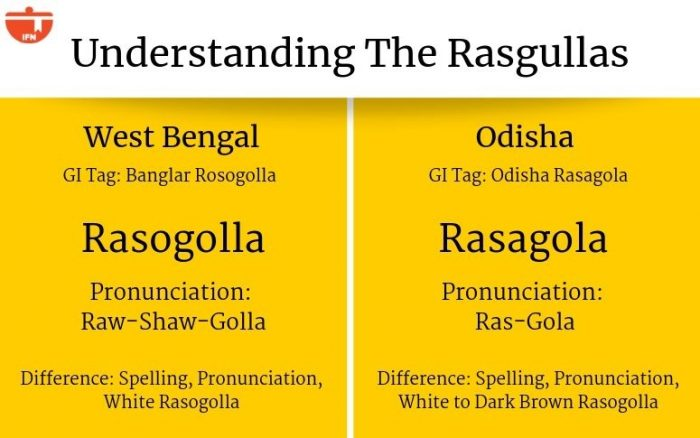 war of Rasgullas