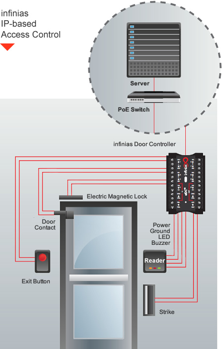 infinias access control wiring diagram wiring diagram blog infinias access control wiring diagram infinias wiring diagram infinias wiring diagrams for car or