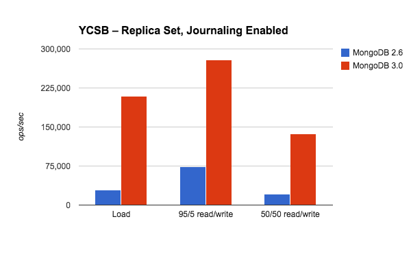 Performance Testing MongoDB 3 0 Part 1: Throughput