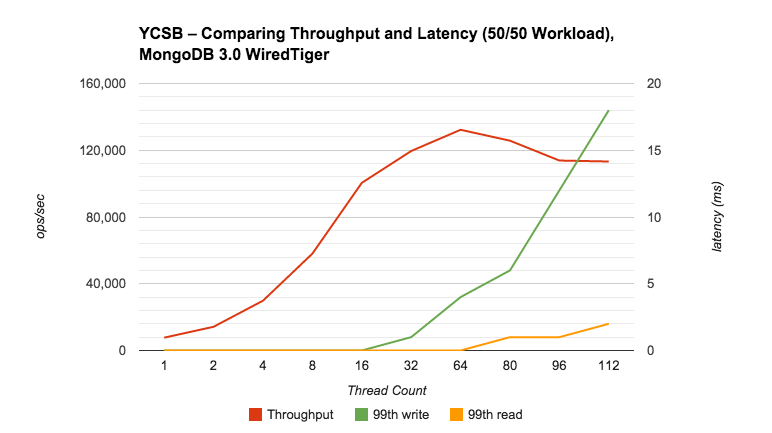 Performance Testing MongoDB 3 0 Part 1: Throughput Improvements