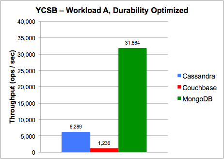 High Performance Benchmarking: MongoDB and NoSQL Systems