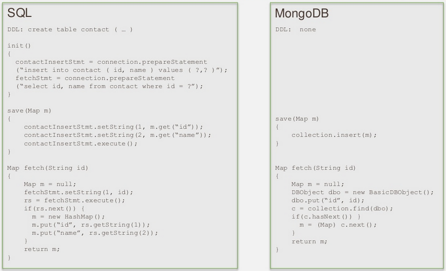 MongoDB vs SQL: Day 1-2 | MongoDB