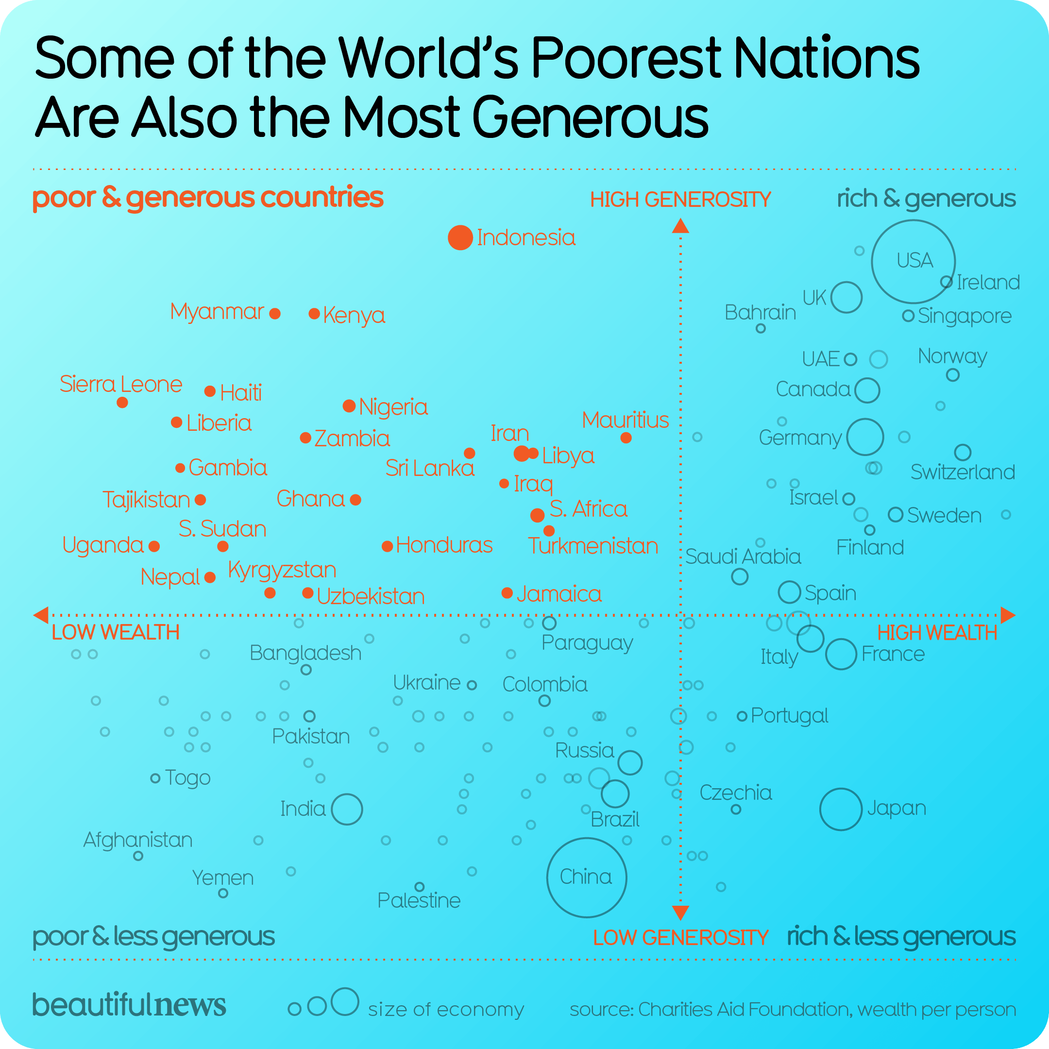 Some of the World's Poorest Nations Are Also the Most Generous — Beautiful News