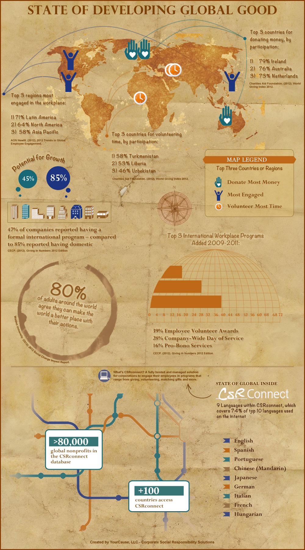 State of Developing Global Good Infographic by YourCause, LLC