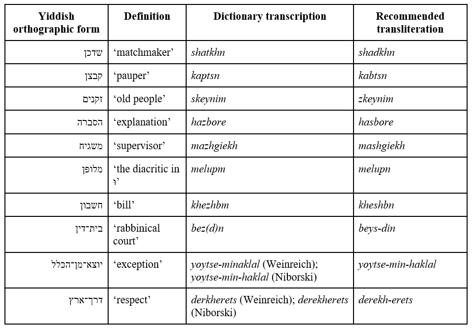 "<p>Note: The word <i>derekh-erets</i> has also been transcribed <em>de(re)kherets</em>; Mordkhe Schaechter, <em>Yidish tsvey: a lernbukh far mitndike un vaythalters </em>[Yiddish <span class=""caps"">II</span>: An Intermediate and Advanced Textbook], rev. ed. (New York: League for Yiddish, 1995),&nbsp;492.</p>"