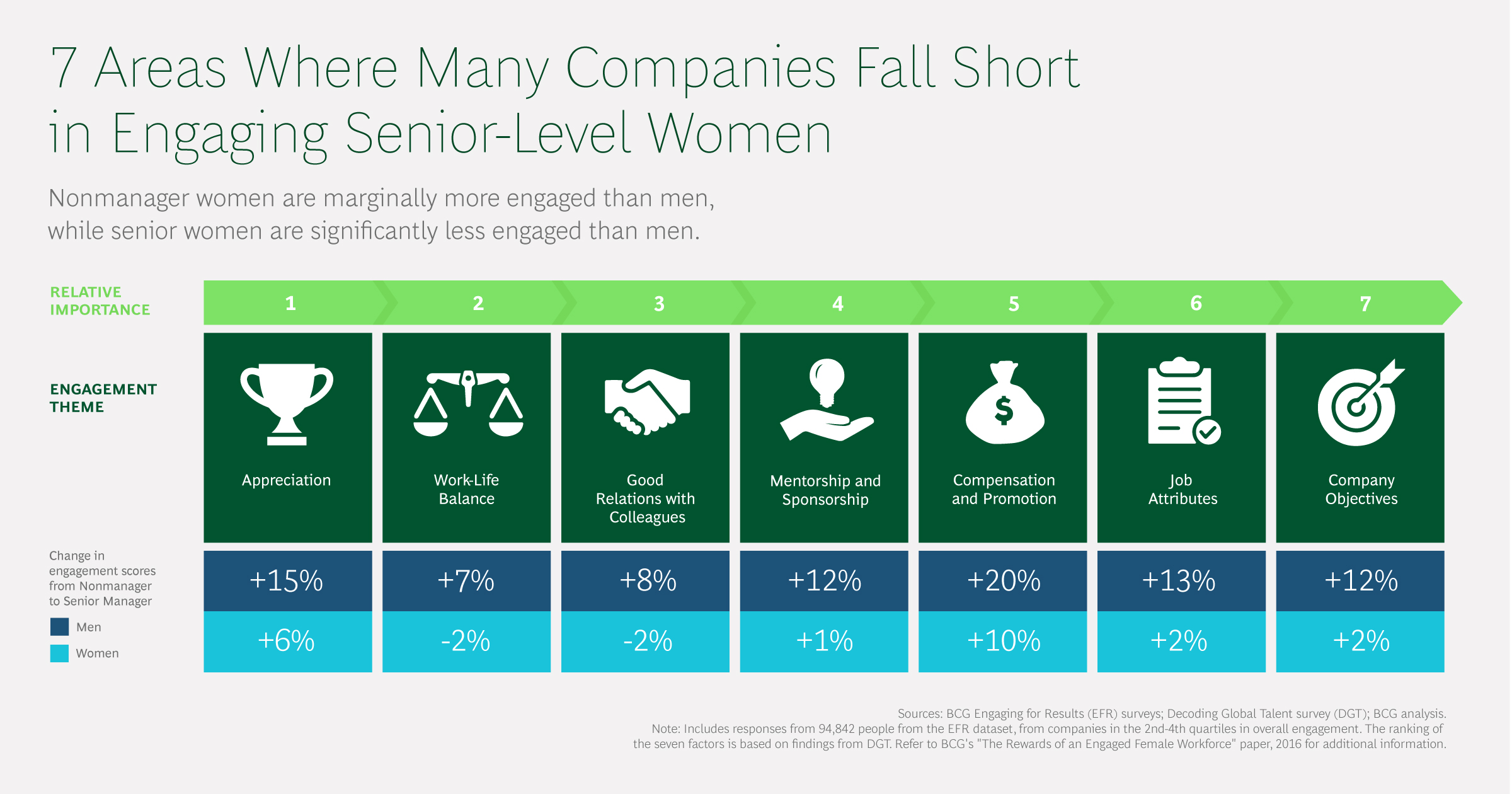 BCG Study Reveals Ways to Drive Better Engagement Among Senior-Level Women