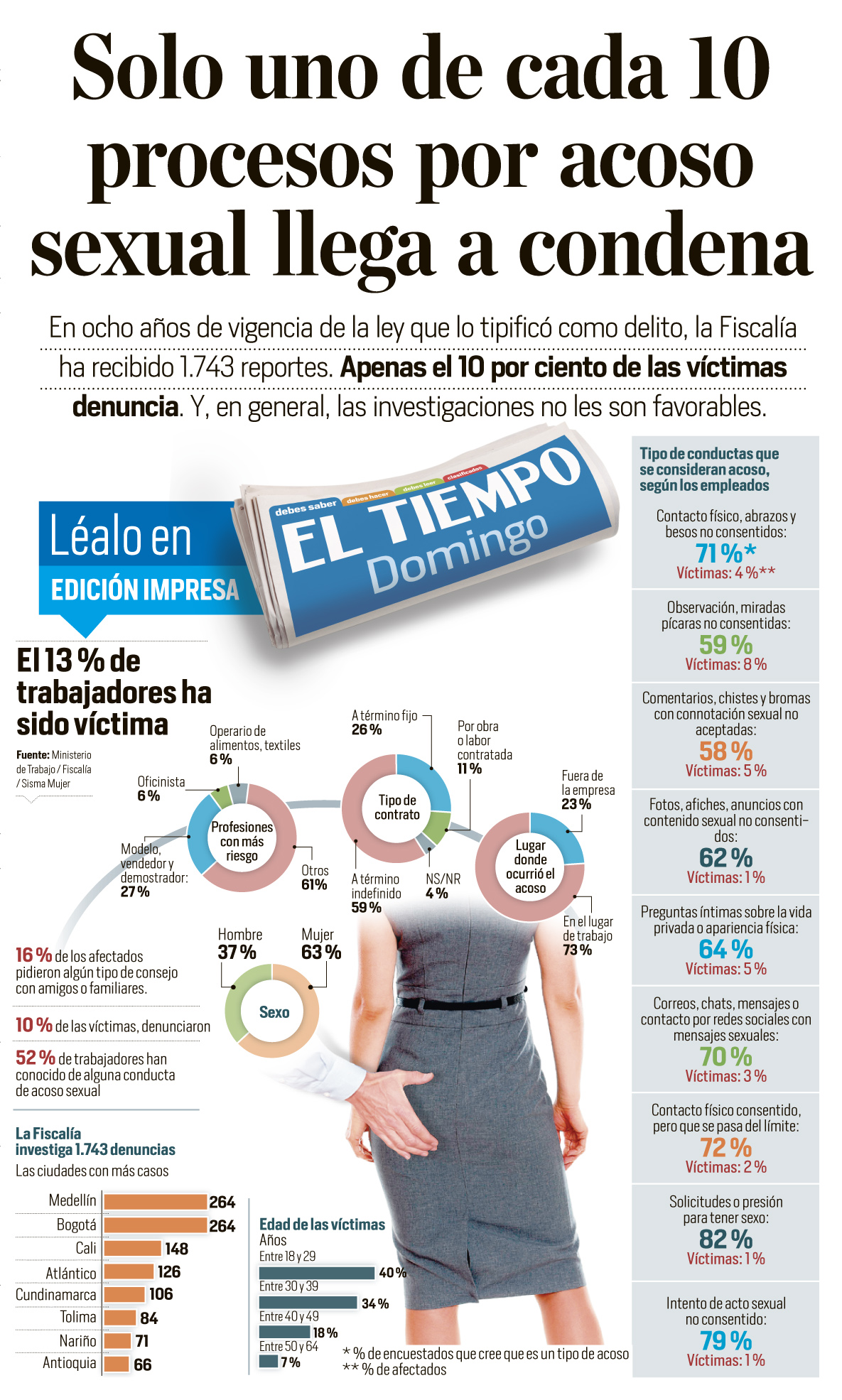 Promoting the Sunday Edition of EL TIEMPO throug Social Media