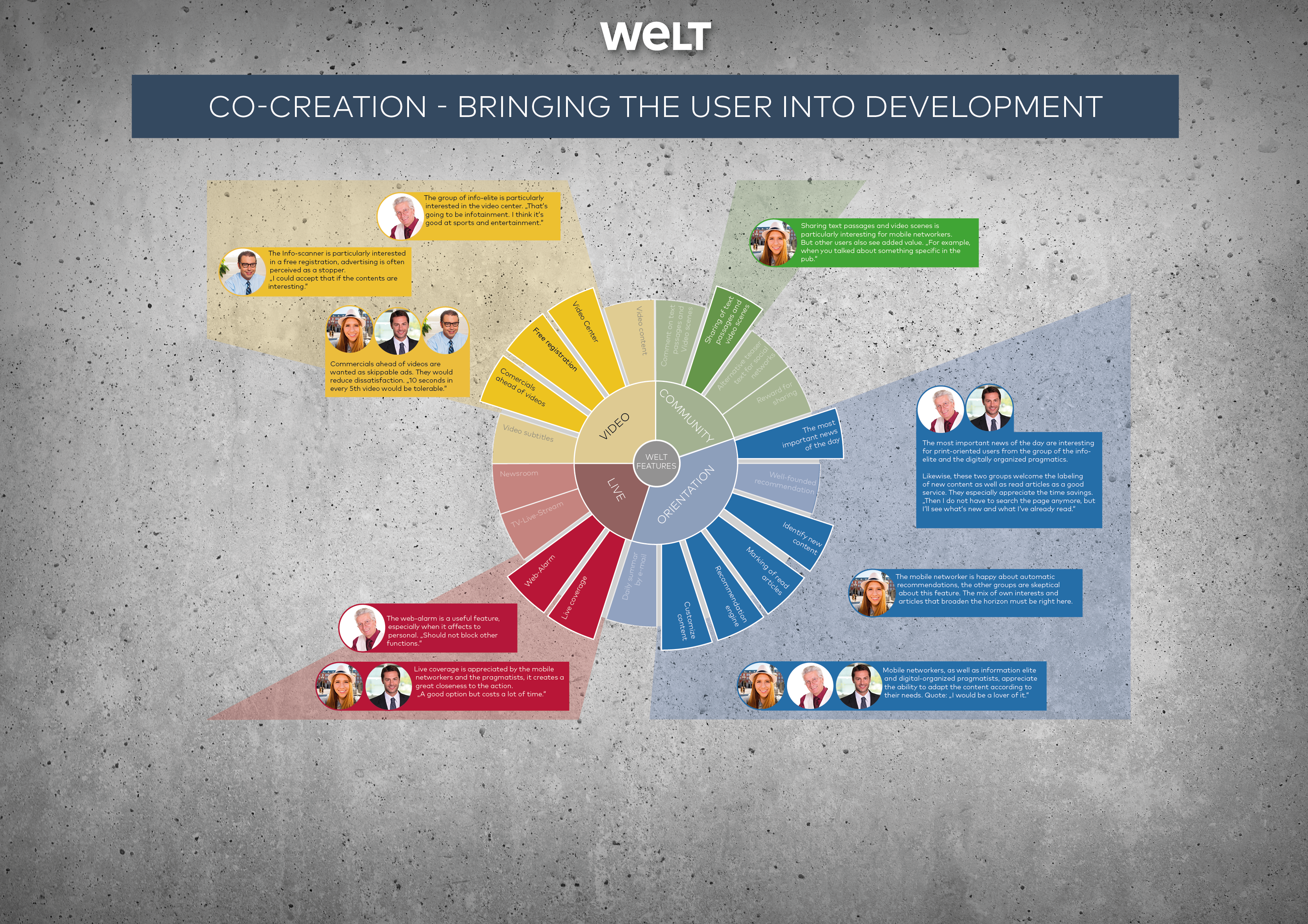 Co-creation - bringing the user into development