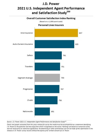 J.D. Power 2021 U.S. Independent Agent Performance and Satisfaction Study (Graphic: Business Wire)