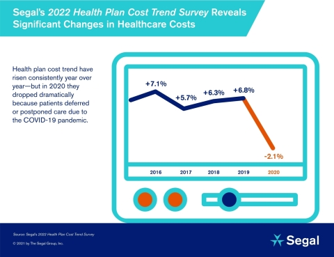 Segal Survey Reveals Dramatic Drop in Health Trend (Graphic: Business Wire)