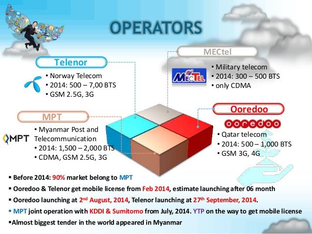 Mobile Operators Myanmar