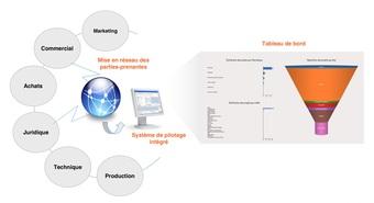 Medium pilotage collaboratif des projets