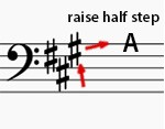 b2ap3_large_a-key-on-f-clef Inside Piano Video Tutorials   Learn Piano Online   The Key Signatures Made Easy - InsidePiano Video Tutorials   Learn Piano Online