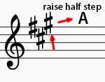 b2ap3_large_a-key-on-g-clef Inside Piano Video Tutorials   Learn Piano Online   The Key Signatures Made Easy - InsidePiano Video Tutorials   Learn Piano Online