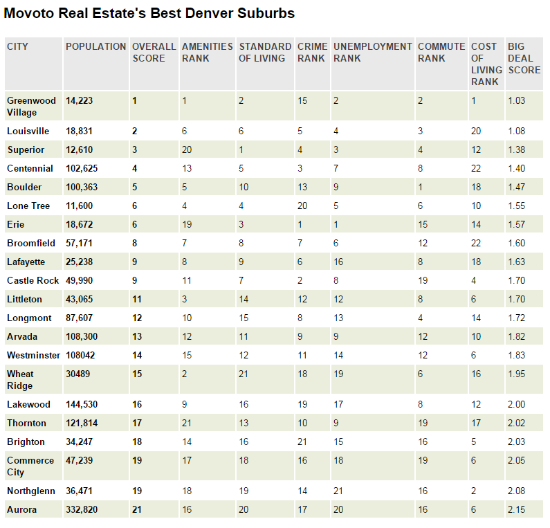 These are the 11 best denver suburbs movoto for List of best cities to live in the world