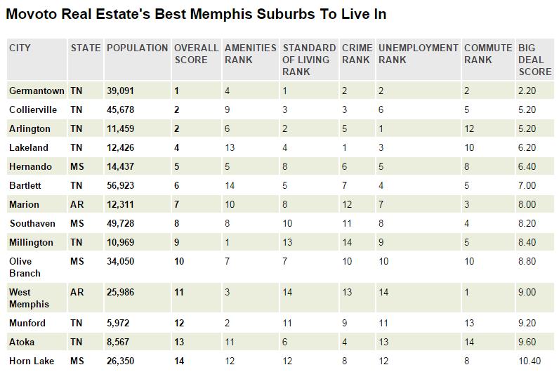 5 Best Places To Live Near Memphis Movoto