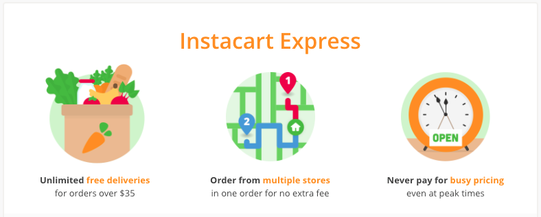 Instacart Express Infographic: Unlimited free deliveries for orders over $35. Order from multiple stores in one order for no extra fee. Never pay for busy pricing even at peak times.