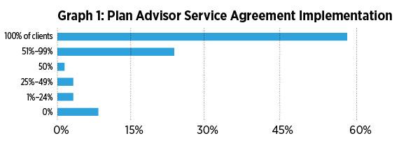 Graph 1: Plan Advisor Service Agreement Implementation