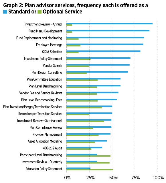 Graph 2: Plan advisor services, frequency each is offered as a Standard or Optional Service