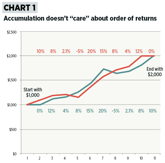"Accumulation doesn't ""care"" about order of returns"