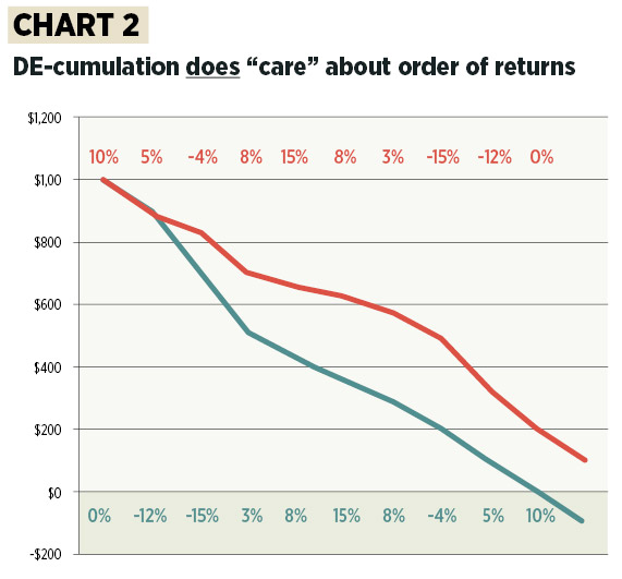 "DE-cumulation does ""care"" about order of returns"