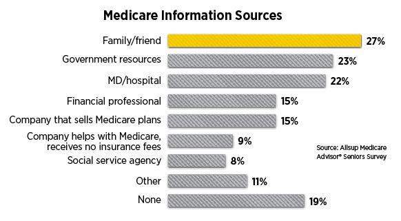 Medicare Information Sources