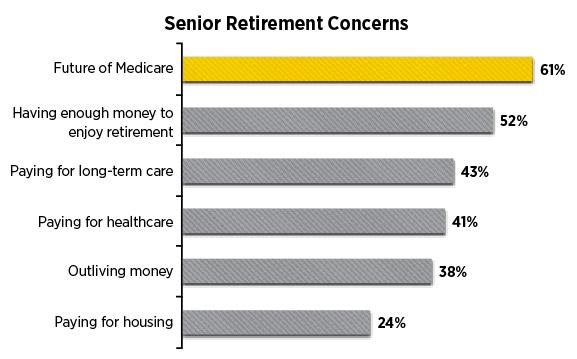 Senior Retirement Concerns