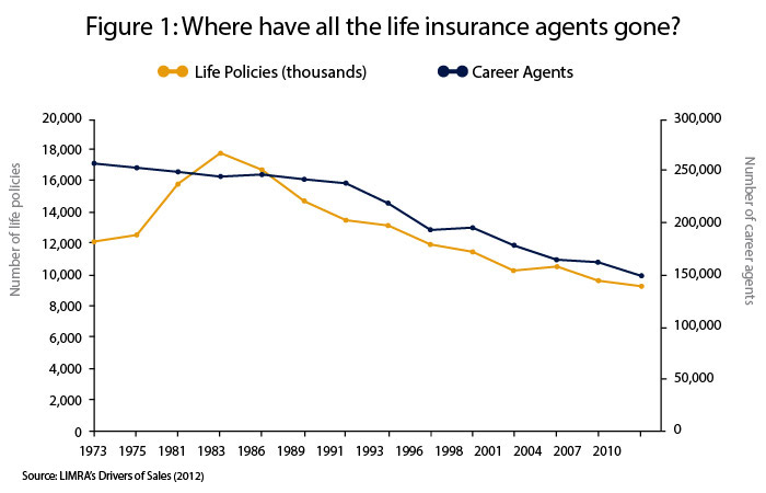 figure-1-where-have-all-the-life-insurance-agents-gone