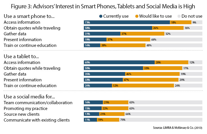 figure-3-advisors-interest-in-smartphones-tablets-and-social-media-is-high
