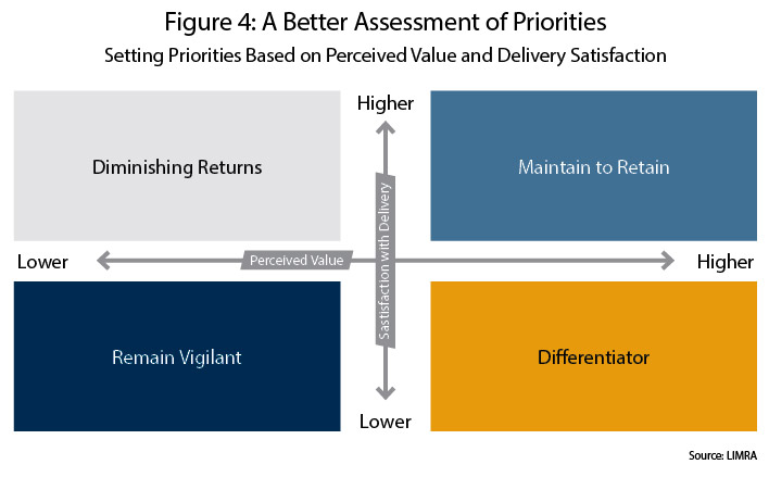 figure-4-a-better-assessment-of-priorities